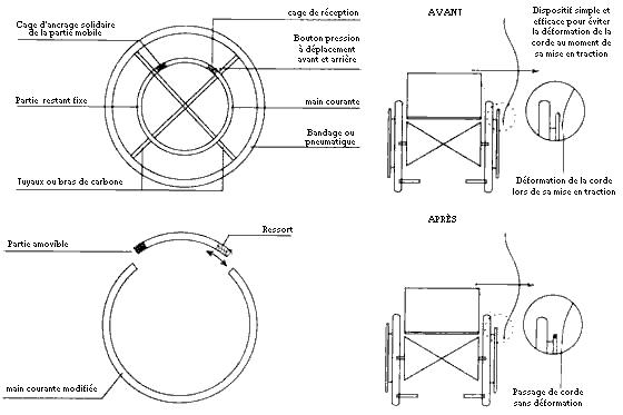 tir l 39 arc adaptation sur fauteuil roulant manuel par gilles decrois centre la molli re. Black Bedroom Furniture Sets. Home Design Ideas